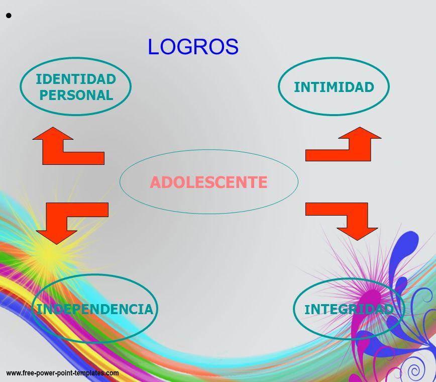 LOGROS ADOLESCENTE INTIMIDAD I NTEGRIDAD INDEPENDENCIA IDENTIDAD PERSONAL