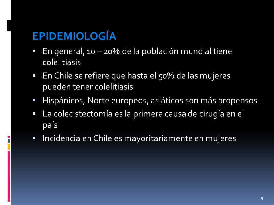 EPIDEMIOLOGÍA En general, 10 – 20% de la población mundial tiene colelitiasis En Chile se refiere que hasta el 50% de las mujeres pueden tener colelit