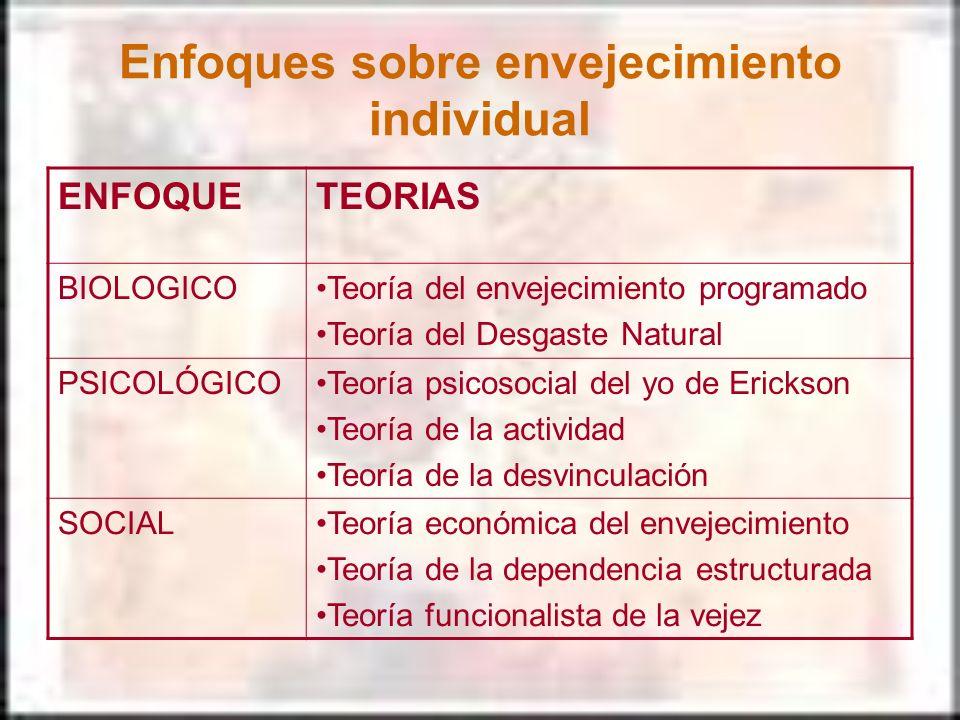 Enfoques sobre envejecimiento individual ENFOQUETEORIAS BIOLOGICOTeoría del envejecimiento programado Teoría del Desgaste Natural PSICOLÓGICOTeoría ps