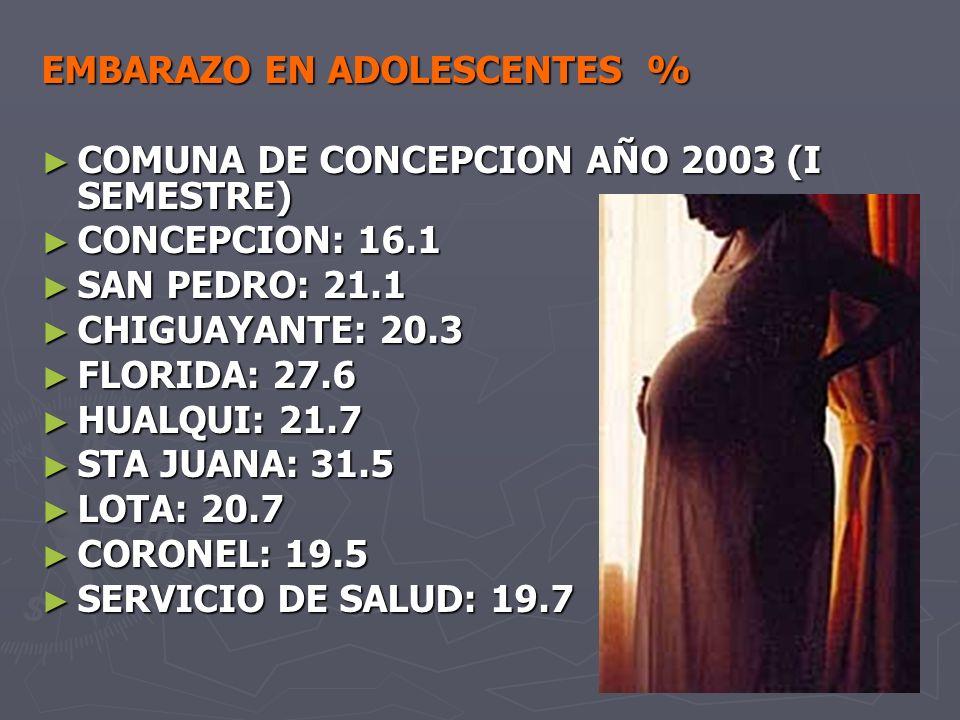 EMBARAZO EN ADOLESCENTES % COMUNA DE CONCEPCION AÑO 2003 (I SEMESTRE) COMUNA DE CONCEPCION AÑO 2003 (I SEMESTRE) CONCEPCION: 16.1 CONCEPCION: 16.1 SAN PEDRO: 21.1 SAN PEDRO: 21.1 CHIGUAYANTE: 20.3 CHIGUAYANTE: 20.3 FLORIDA: 27.6 FLORIDA: 27.6 HUALQUI: 21.7 HUALQUI: 21.7 STA JUANA: 31.5 STA JUANA: 31.5 LOTA: 20.7 LOTA: 20.7 CORONEL: 19.5 CORONEL: 19.5 SERVICIO DE SALUD: 19.7 SERVICIO DE SALUD: 19.7