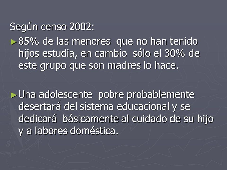 Según censo 2002: 85% de las menores que no han tenido hijos estudia, en cambio sólo el 30% de este grupo que son madres lo hace.