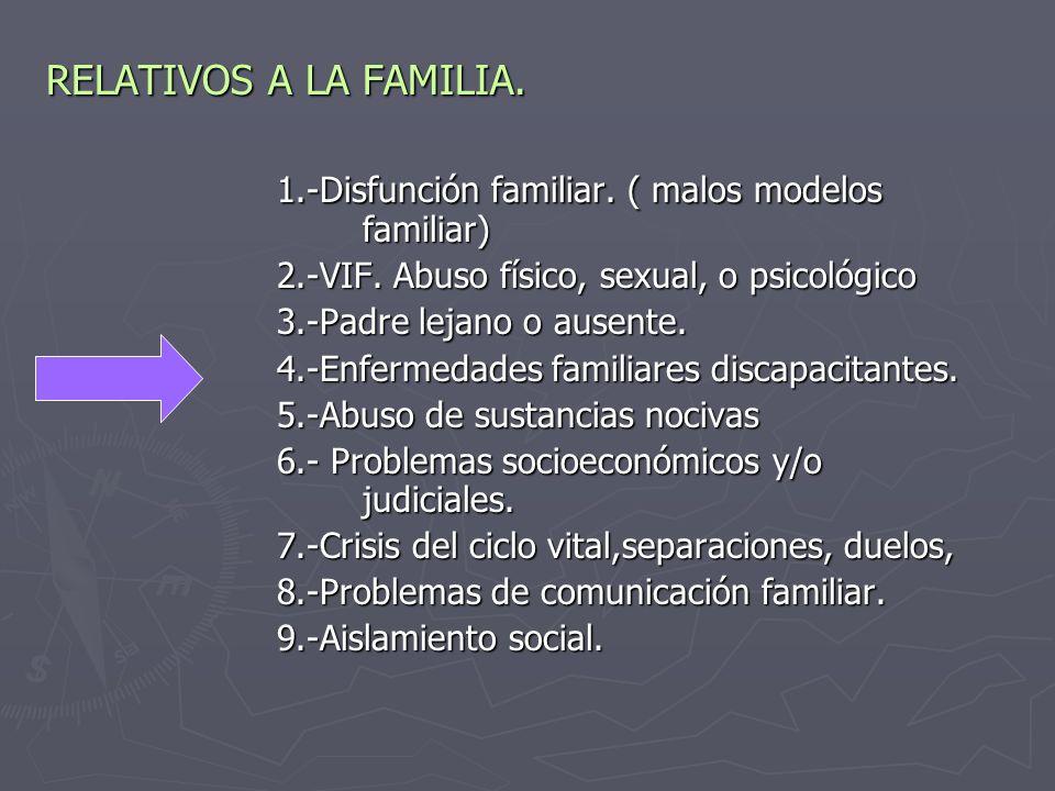RELATIVOS A LA FAMILIA.1.-Disfunción familiar. ( malos modelos familiar) 1.-Disfunción familiar.