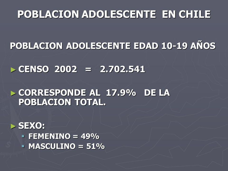 POBLACION ADOLESCENTE EN CHILE POBLACION ADOLESCENTE EDAD 10-19 AÑOS CENSO 2002 = 2.702.541 CENSO 2002 = 2.702.541 CORRESPONDE AL 17.9% DE LA POBLACION TOTAL.