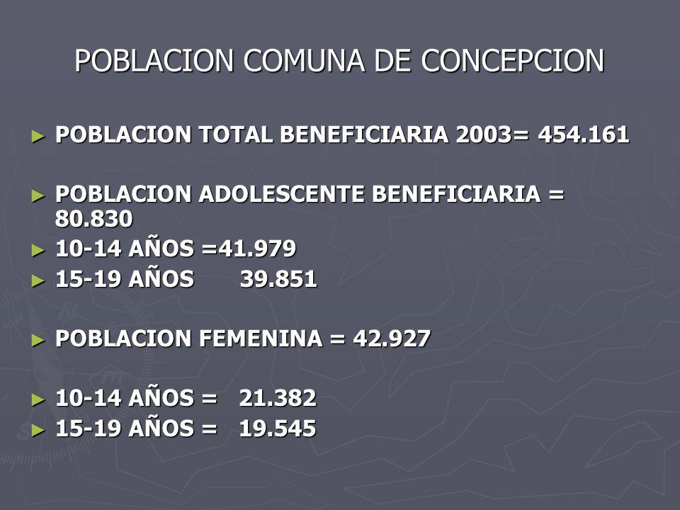 POBLACION COMUNA DE CONCEPCION POBLACION TOTAL BENEFICIARIA 2003= 454.161 POBLACION TOTAL BENEFICIARIA 2003= 454.161 POBLACION ADOLESCENTE BENEFICIARIA = 80.830 POBLACION ADOLESCENTE BENEFICIARIA = 80.830 10-14 AÑOS =41.979 10-14 AÑOS =41.979 15-19 AÑOS 39.851 15-19 AÑOS 39.851 POBLACION FEMENINA = 42.927 POBLACION FEMENINA = 42.927 10-14 AÑOS = 21.382 10-14 AÑOS = 21.382 15-19 AÑOS = 19.545 15-19 AÑOS = 19.545