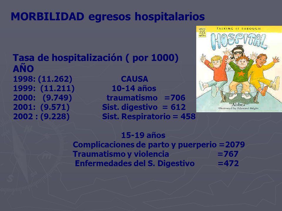 MORBILIDAD egresos hospitalarios Tasa de hospitalización ( por 1000) AÑO 1998: (11.262) CAUSA 1999: (11.211) 10-14 años 2000: (9.749) traumatismo =706 2001: (9.571) Sist.