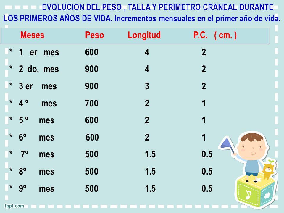 EVOLUCION DEL PESO, TALLA Y PERIMETRO CRANEAL DURANTE LOS PRIMEROS AÑOS DE VIDA. Incrementos mensuales en el primer año de vida. Meses Peso Longitud P