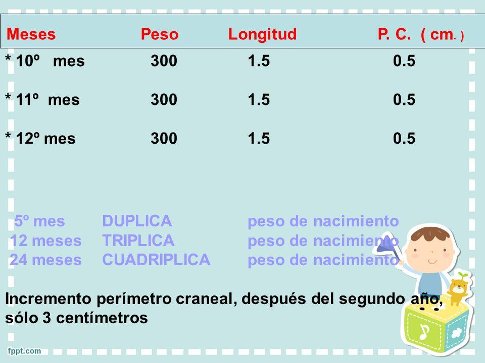 5º mes DUPLICA peso de nacimiento 12 meses TRIPLICA peso de nacimiento 24 meses CUADRIPLICA peso de nacimiento Incremento perímetro craneal, después d