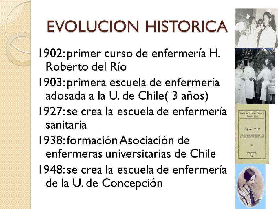 EVOLUCION HISTORICA 1902: primer curso de enfermería H. Roberto del Río 1903: primera escuela de enfermería adosada a la U. de Chile( 3 años) 1927: se