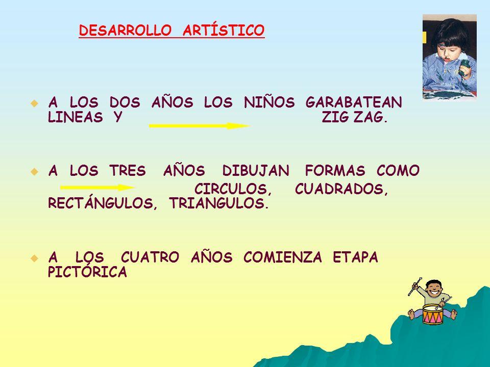 DESARROLLO ARTÍSTICO A LOS DOS AÑOS LOS NIÑOS GARABATEAN LINEAS Y ZIG ZAG. A LOS TRES AÑOS DIBUJAN FORMAS COMO CIRCULOS, CUADRADOS, RECTÁNGULOS, TRIAN