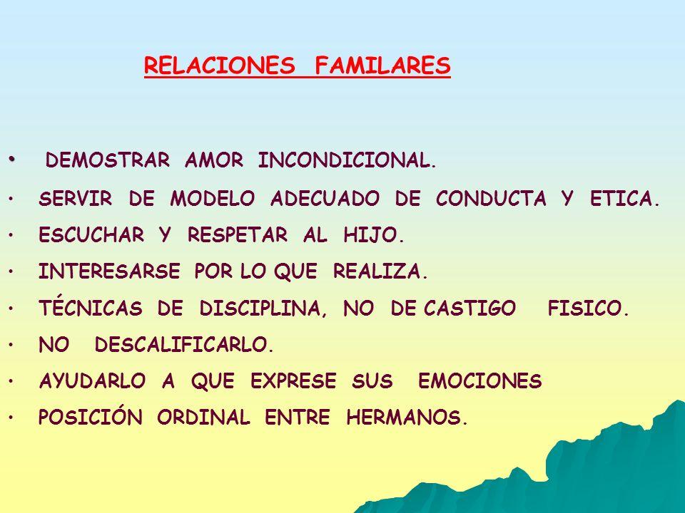 RELACIONES FAMILARES DEMOSTRAR AMOR INCONDICIONAL. SERVIR DE MODELO ADECUADO DE CONDUCTA Y ETICA. ESCUCHAR Y RESPETAR AL HIJO. INTERESARSE POR LO QUE