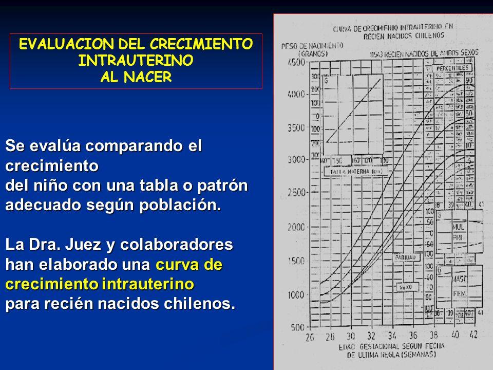 EVALUACION DEL CRECIMIENTO INTRAUTERINO AL NACER Se evalúa comparando el crecimiento del niño con una tabla o patrón adecuado según población. La Dra.