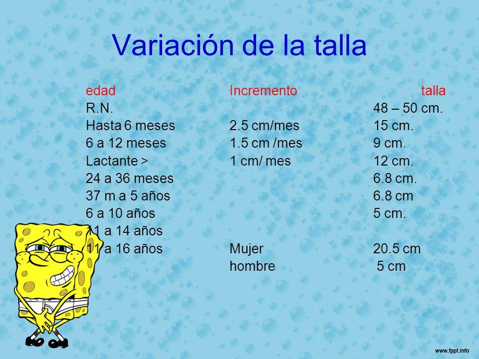 Variación de la talla edadIncrementotalla R.N.48 – 50 cm. Hasta 6 meses2.5 cm/mes15 cm. 6 a 12 meses1.5 cm /mes9 cm. Lactante >1 cm/ mes12 cm. 24 a 36