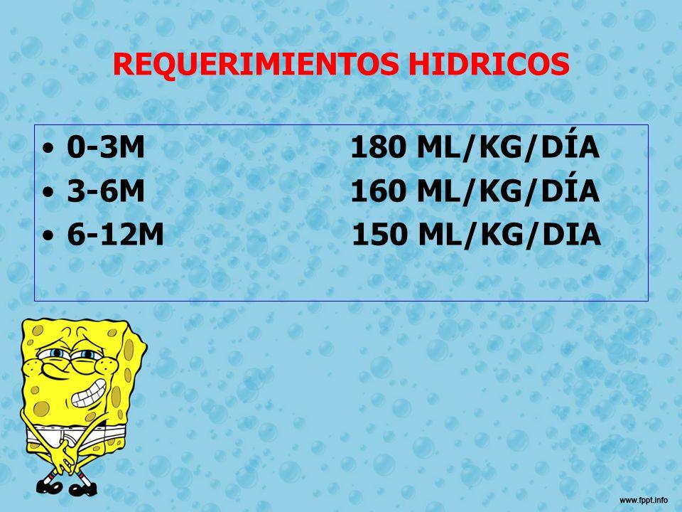 REQUERIMIENTOS HIDRICOS 0-3M 180 ML/KG/DÍA 3-6M 160 ML/KG/DÍA 6-12M 150 ML/KG/DIA
