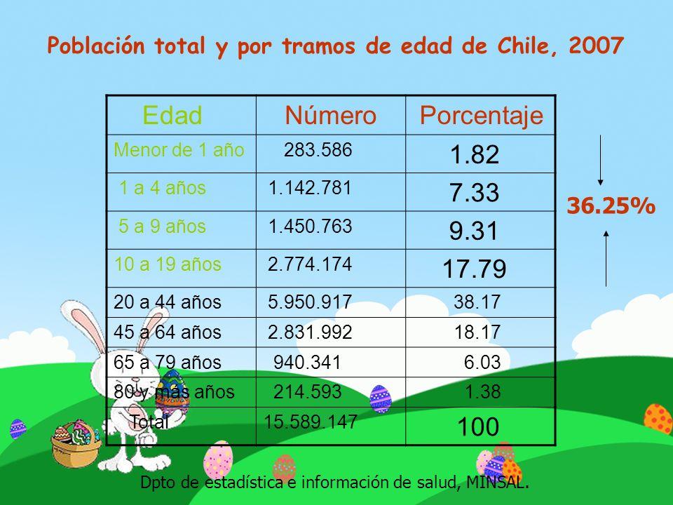 Edad Número Porcentaje Menor de 1 año 283.586 1.82 1 a 4 años 1.142.781 7.33 5 a 9 años 1.450.763 9.31 10 a 19 años 2.774.174 17.79 20 a 44 años 5.950
