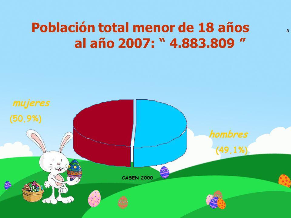 Población total menor de 18 años 8 al año 2007: 4.883.809 hombres (49,1%) mujeres (50,9%) CASEN 2000