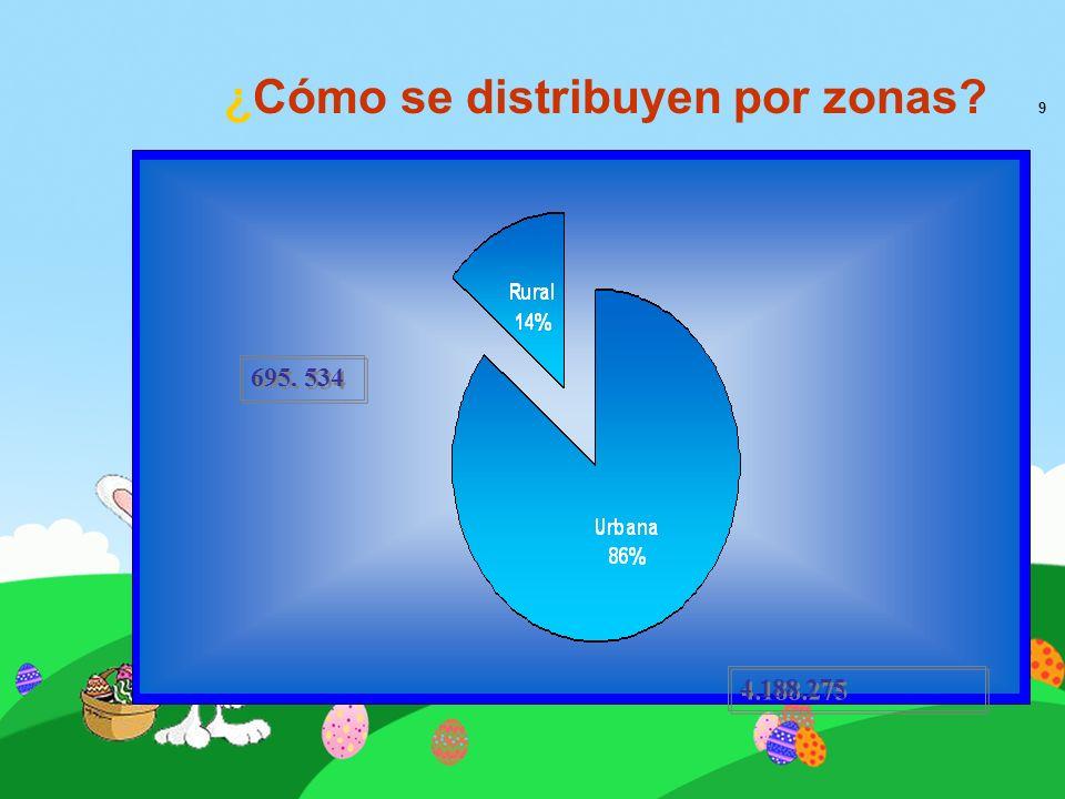 ¿Cómo se distribuyen por zonas? 9 695. 534 4.188.275