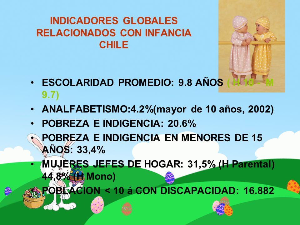 INDICADORES GLOBALES RELACIONADOS CON INFANCIA CHILE ESCOLARIDAD PROMEDIO: 9.8 AÑOS ( H 10 - M 9.7) ANALFABETISMO:4.2%(mayor de 10 años, 2002) POBREZA