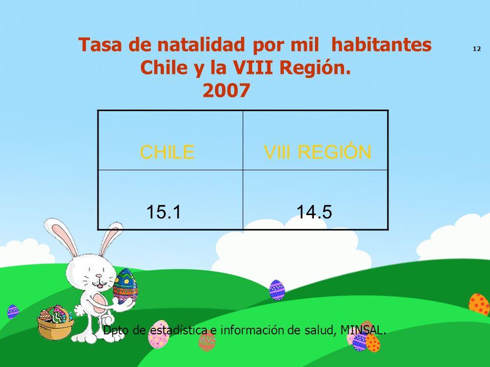 Tasa de natalidad por mil habitantes 12 Chile y la VIII Región. 2007 CHILE VIII REGIÓN 15.1 14.5 Dpto de estadística e información de salud, MINSAL.