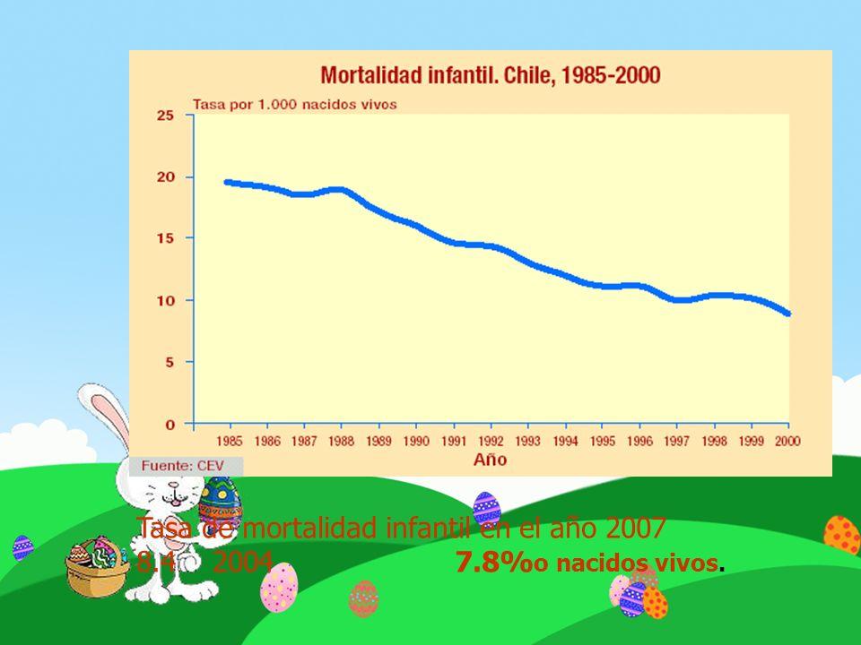 Tasa de mortalidad infantil en el año 2007 8.4 2004 7.8% o nacidos vivos.