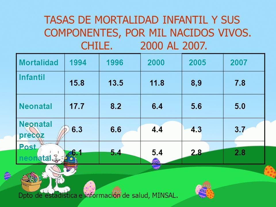TASAS DE MORTALIDAD INFANTIL Y SUS COMPONENTES, POR MIL NACIDOS VIVOS. CHILE. 2000 AL 2007. Mortalidad 1994 1996 2000 2005 2007 Infantil 15.8 13.5 11.