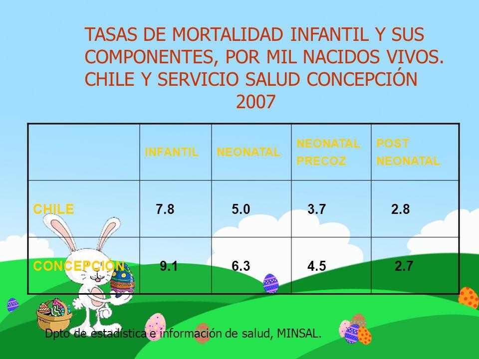 TASAS DE MORTALIDAD INFANTIL Y SUS COMPONENTES, POR MIL NACIDOS VIVOS. CHILE Y SERVICIO SALUD CONCEPCIÓN 2007 INFANTILNEONATAL PRECOZ POST NEONATAL CH
