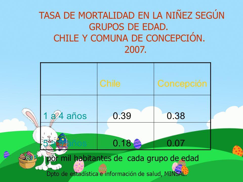 TASA DE MORTALIDAD EN LA NIÑEZ SEGÚN GRUPOS DE EDAD. CHILE Y COMUNA DE CONCEPCIÓN. 2007. ChileConcepción 1 a 4 años 0.39 0.38 5 a 9 años 0.18 0.07 Dpt