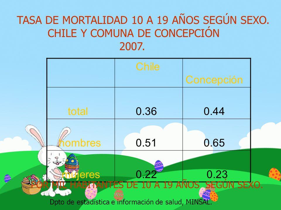 TASA DE MORTALIDAD 10 A 19 AÑOS SEGÚN SEXO. CHILE Y COMUNA DE CONCEPCIÓN 2007. Chile Concepción total 0.36 0.44 hombres 0.51 0.65 mujeres 0.22 0.23 Dp
