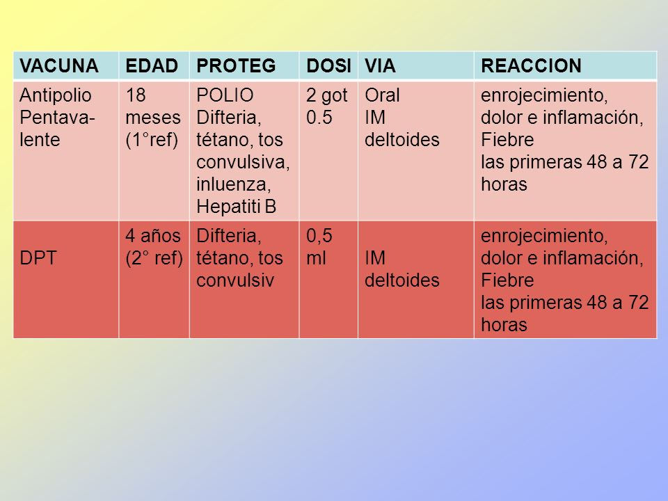 VACUNAEDADPROTEGDOSIVIAREACCION Antipolio Pentava- lente 18 meses (1°ref) POLIO Difteria, tétano, tos convulsiva, inluenza, Hepatiti B 2 got 0.5 Oral