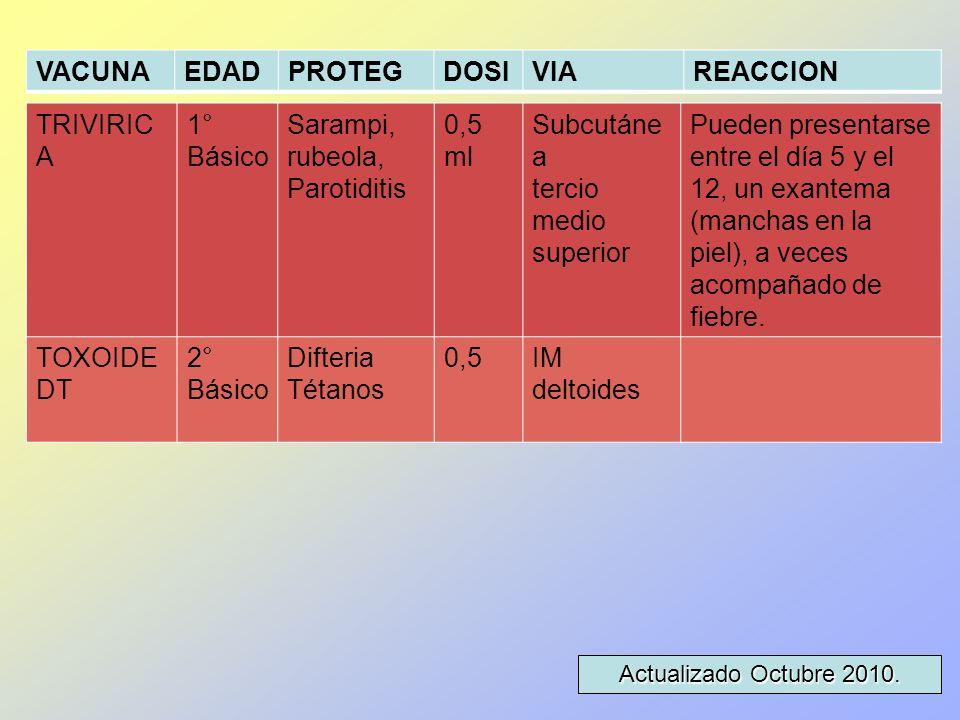 TRIVIRIC A 1° Básico Sarampi, rubeola, Parotiditis 0,5 ml Subcutáne a tercio medio superior Pueden presentarse entre el día 5 y el 12, un exantema (ma