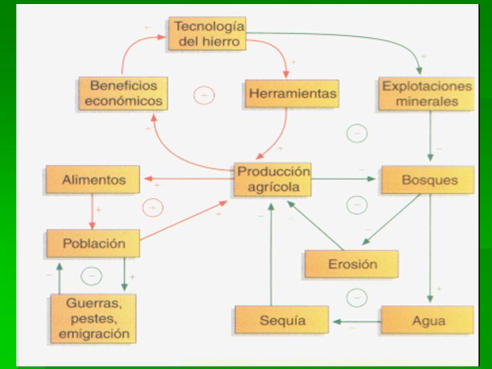 Las mejoras tecnológicas provocan la fundición de metales (cobre, bronce, hierro) avances en la agricultura (mayor eficacia mayor producción de alimen