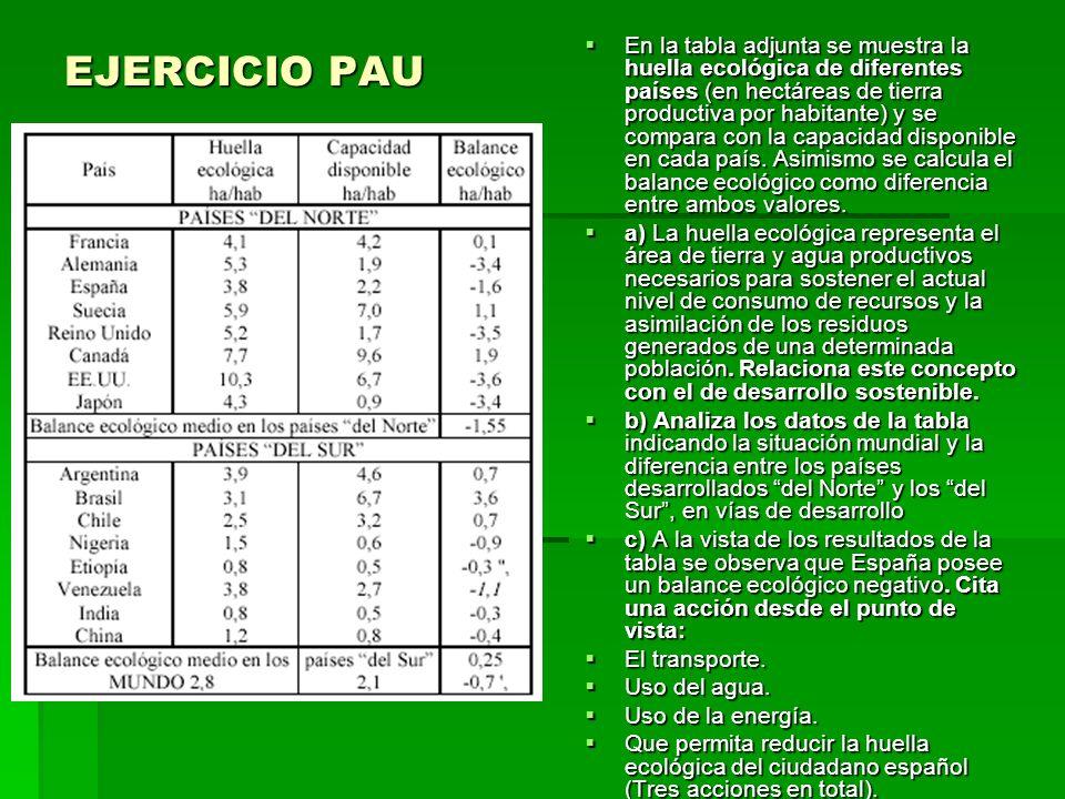 EJERCICIO 12 La explotación incontrolada de recursos potencialmente renovables, provoca su agotamiento al ser su tasa de consumo superior a su tasa de