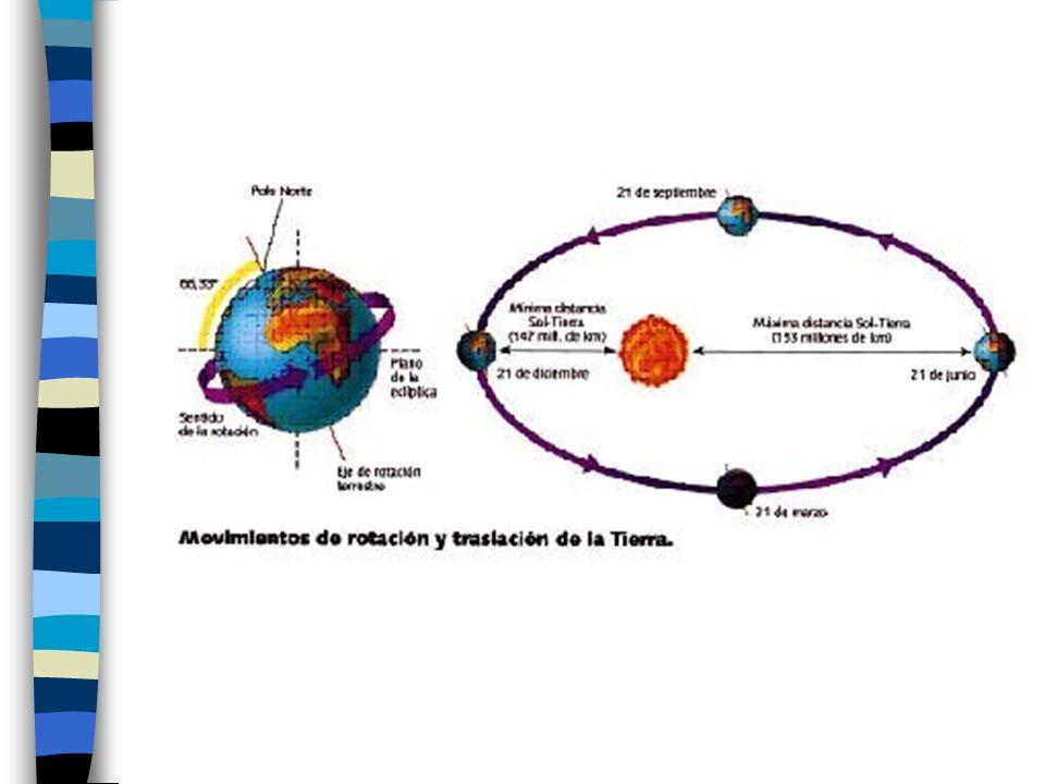 Las estaciones La inclinación del eje de rotación determina: –Duración del día y la noche –Diferencia de temperaturas a lo largo del año.