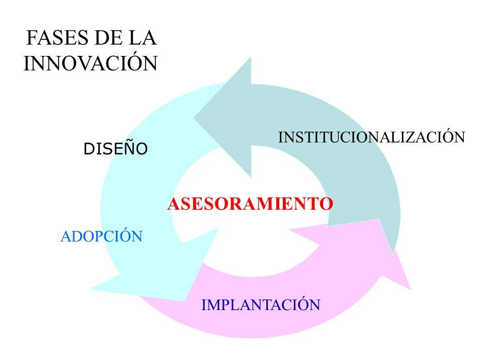 IMPLANTACIÓN FASES DE LA INNOVACIÓN DISEÑO ADOPCIÓN INSTITUCIONALIZACIÓN ASESORAMIENTO