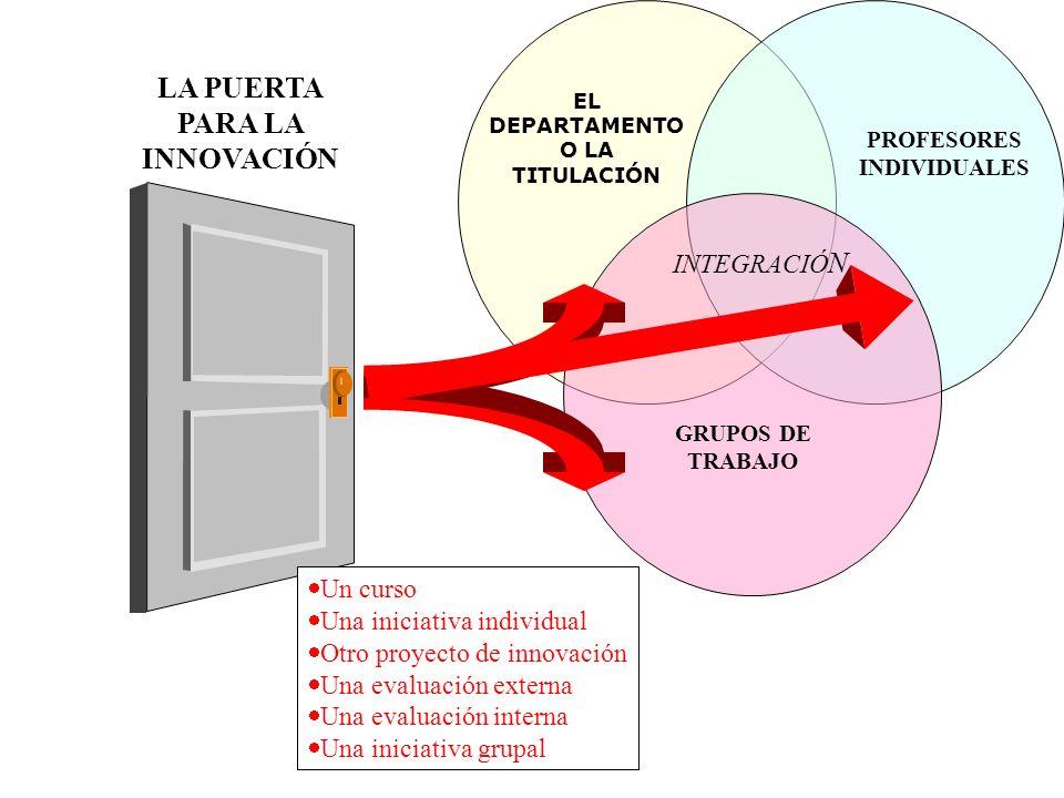 PROFESORES INDIVIDUALES GRUPOS DE TRABAJO INTEGRACIÓ N LA PUERTA PARA LA INNOVACIÓN Un curso Una iniciativa individual Otro proyecto de innovación Una