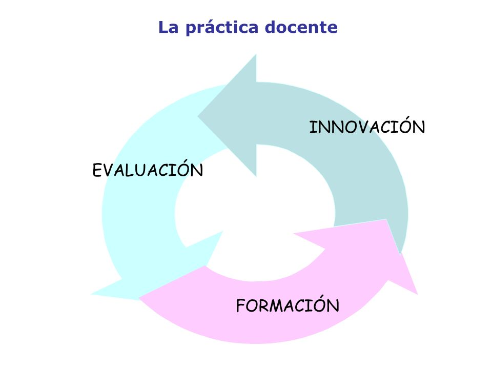 EVALUACIÓN FORMACIÓN INNOVACIÓN La práctica docente