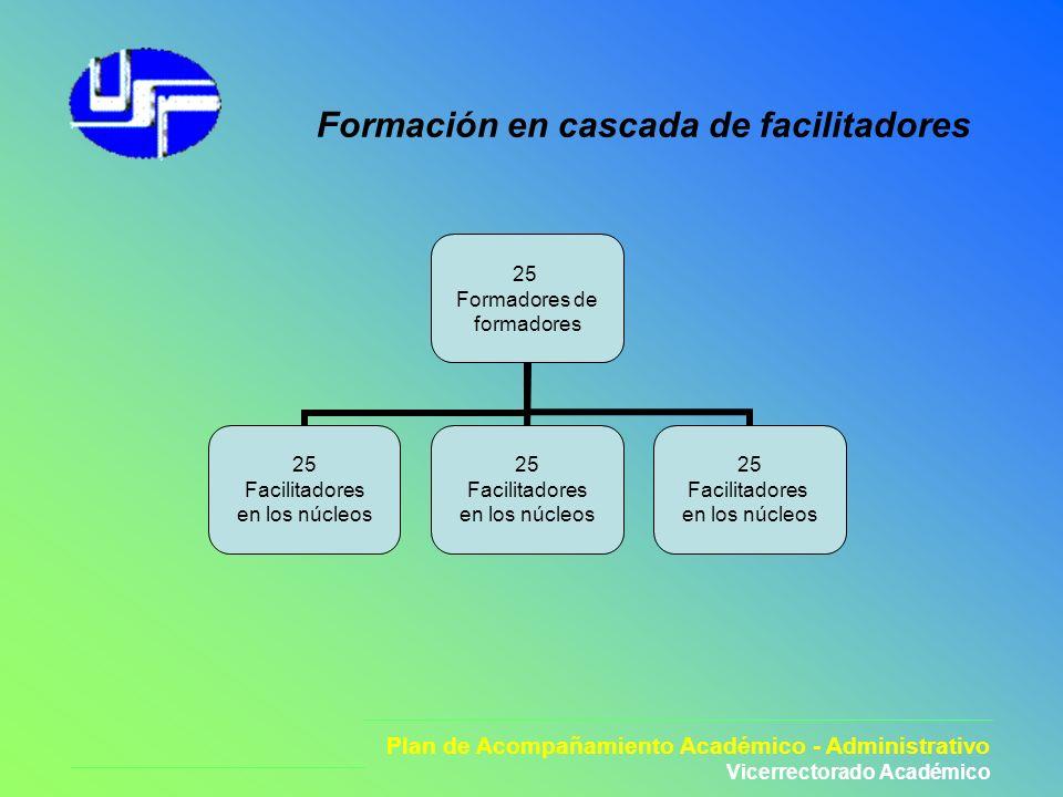 Plan de Acompañamiento Académico - Administrativo Vicerrectorado Académico 25 Formadores de formadores 25 Facilitadores en los núcleos 25 Facilitadore