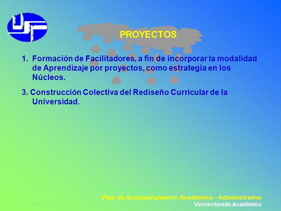 Plan de Acompañamiento Académico - Administrativo Vicerectorado Académico PROYECTOS 1.Formación de Facilitadores, a fin de incorporar la modalidad de
