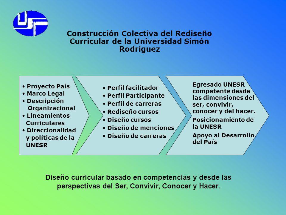 Construcción Colectiva del Rediseño Curricular de la Universidad Simón Rodríguez Proyecto País Marco Legal Descripción Organizacional Lineamientos Cur
