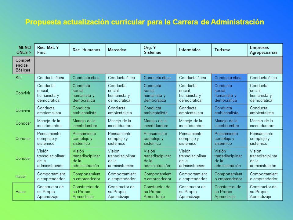 CIBER ROBINSON EDUCACIÓN A DISTANCIA VIRTUAL Un nuevo paradigma de la educación masiva y de calidad en Venezuela CRITERIO EN EL DISEÑO DE LOS PERFILES COMPETENCIA A FORMAR Construir los cursos, asignaturas o seminarios estipulados en el currículo con base en la metodología de los proyectos formativos y el enfoque de las competencias.