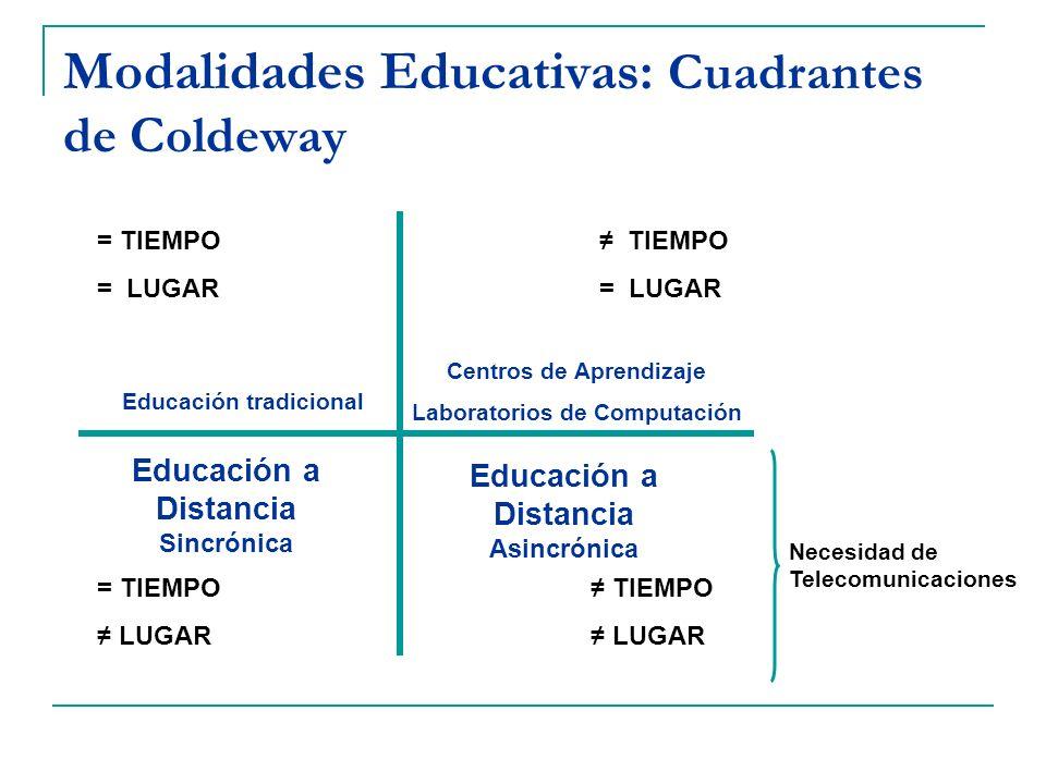 Modalidades Educativas: Cuadrantes de Coldeway = TIEMPO = LUGAR TIEMPO = LUGAR = TIEMPO LUGAR TIEMPO LUGAR Educación tradicional Centros de Aprendizaj