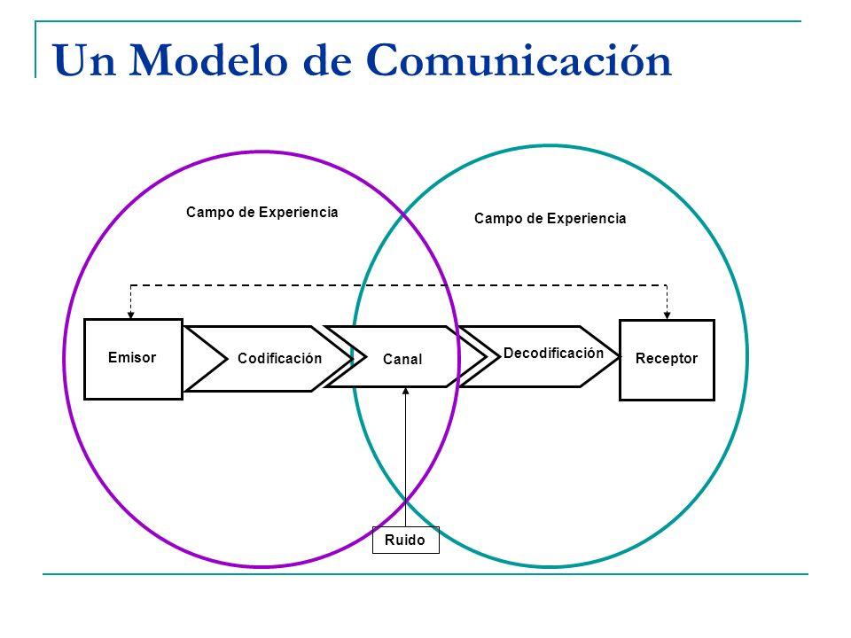 Un Modelo de Comunicación Receptor Decodificación Codificación Emisor Canal Campo de Experiencia Ruido