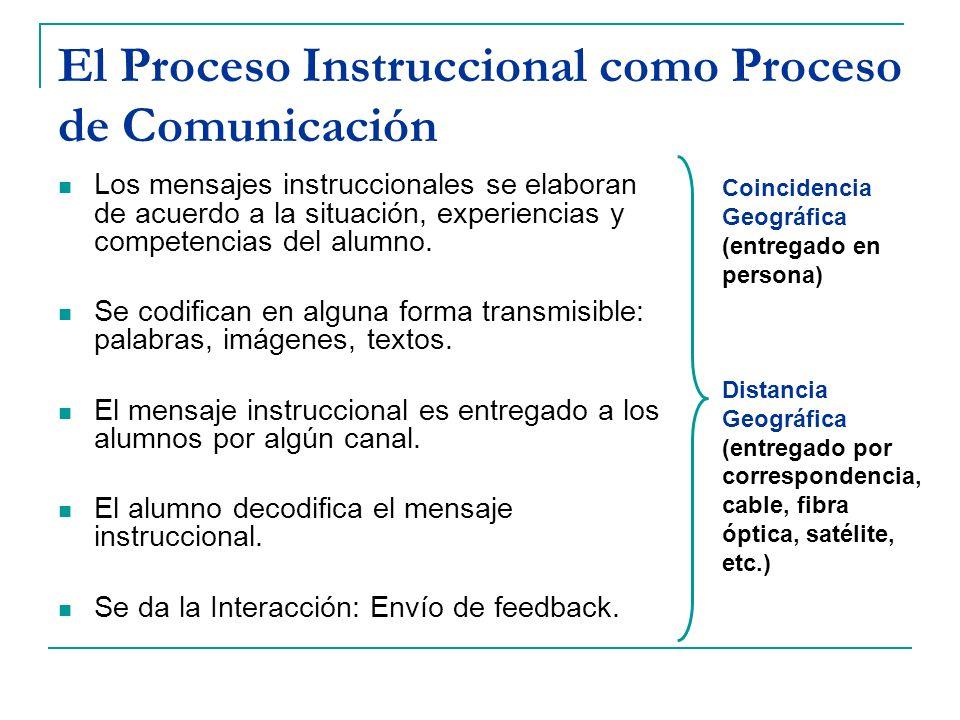 El Proceso Instruccional como Proceso de Comunicación Los mensajes instruccionales se elaboran de acuerdo a la situación, experiencias y competencias