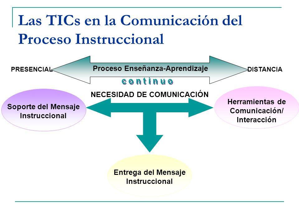 Las TICs en la Comunicación del Proceso Instruccional Proceso Enseñanza-Aprendizaje PRESENCIALDISTANCIA c o n t i n u o NECESIDAD DE COMUNICACIÓN Sopo