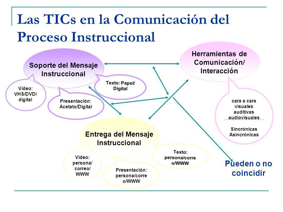 Las TICs en la Comunicación del Proceso Instruccional Soporte del Mensaje Instruccional Herramientas de Comunicación/ Interacción Entrega del Mensaje
