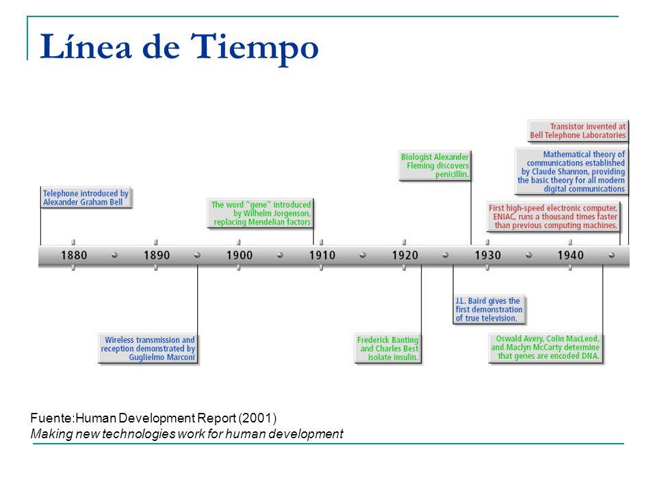 Línea de Tiempo Fuente:Human Development Report (2001) Making new technologies work for human development