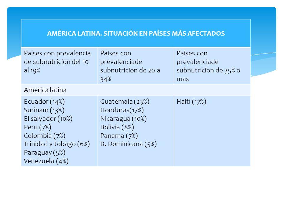 AMÉRICA LATINA. SITUACIÓN EN PAÍSES MÁS AFECTADOS Paises con prevalencia de subnutricion del 10 al 19% Paises con prevalenciade subnutricion de 20 a 3