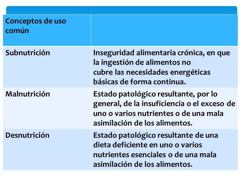 Conceptos de uso común SubnutriciónInseguridad alimentaria crónica, en que la ingestión de alimentos no cubre las necesidades energéticas básicas de f