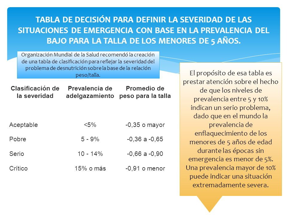 Clasificación de la severidad Prevalencia de adelgazamiento Promedio de peso para la talla Aceptable<5%-0,35 o mayor Pobre5 - 9%-0,36 a -0,65 Serio10