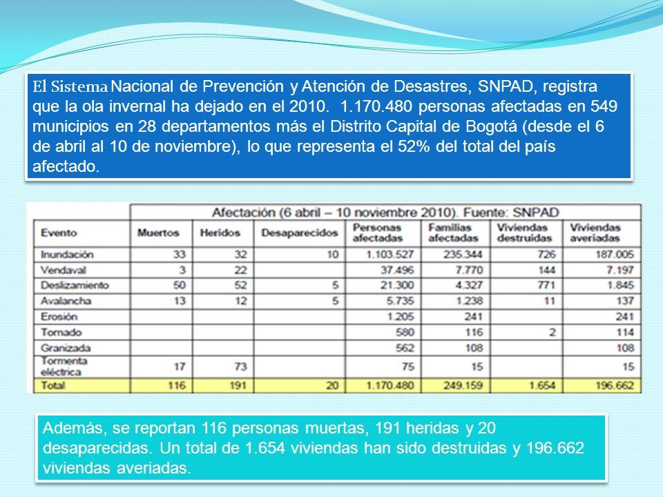 El Sistema Nacional de Prevención y Atención de Desastres, SNPAD, registra que la ola invernal ha dejado en el 2010. 1.170.480 personas afectadas en 5