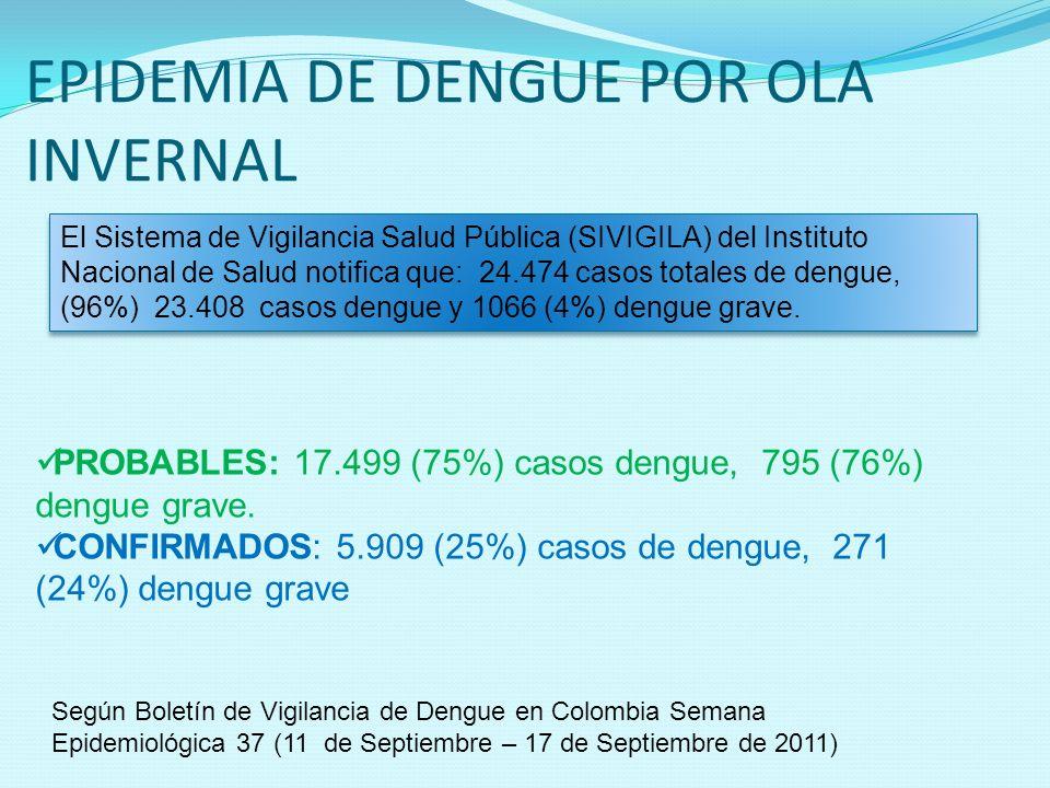 EPIDEMIA DE DENGUE POR OLA INVERNAL El Sistema de Vigilancia Salud Pública (SIVIGILA) del Instituto Nacional de Salud notifica que: 24.474 casos total